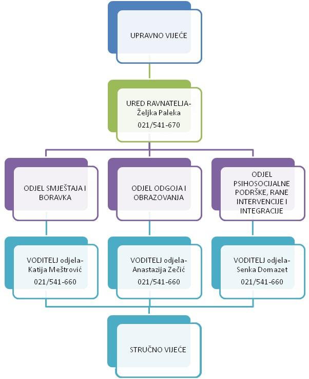 grafički prikaz strukture Centra